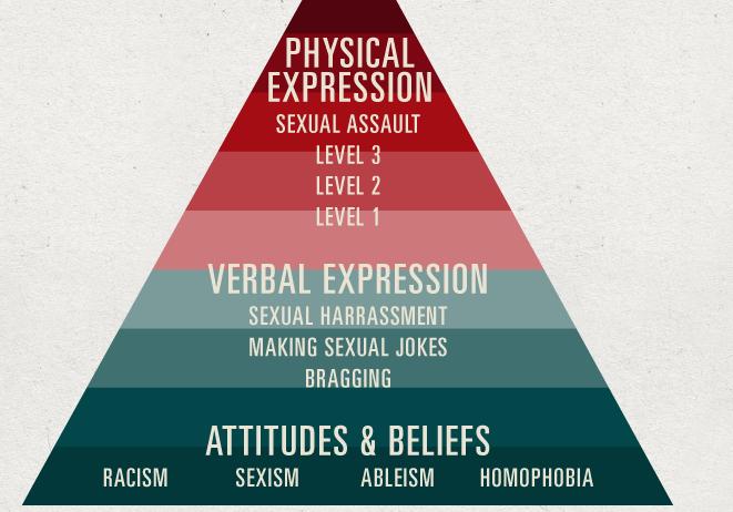 Violence Pyramid